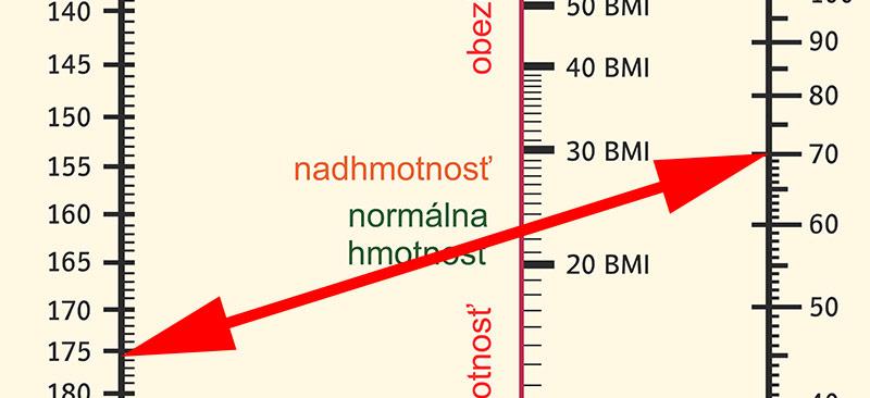 Prevodná tabuľka BMI indexu pre dospelých - prvý krok - spojíte pravítkom výšku a hmotnosť