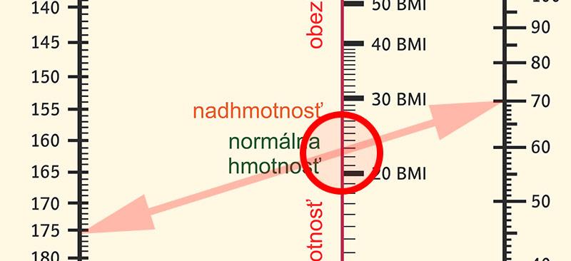 Prevodná tabuľka BMI indexu pre dospelých - druhý krok - výpočet indexu telesnej hmotnosti je v priesečíku