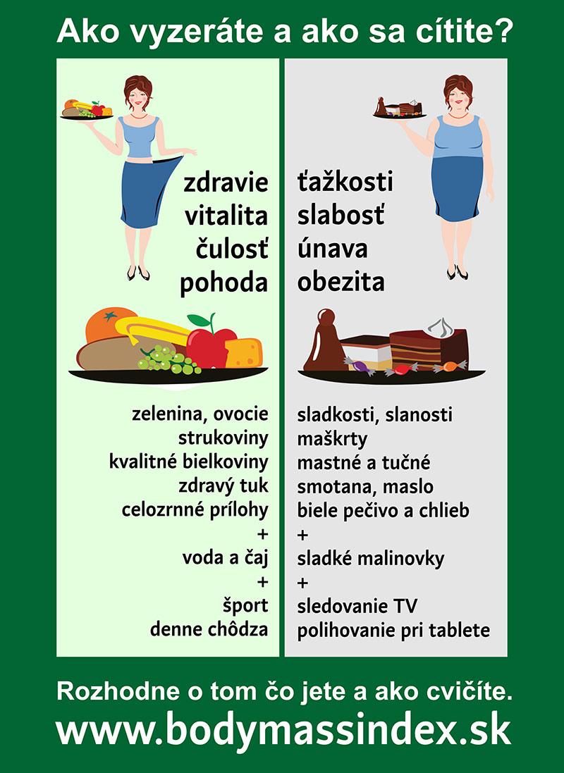 Infografika ako BMI a obezita ovplyvňujú zdravie. Jedzte zdravú stravu a budete štíhli.