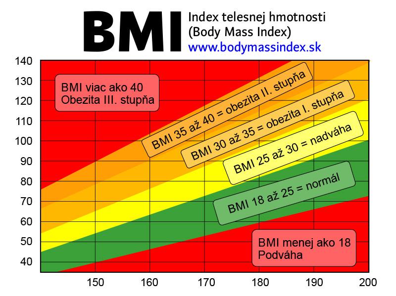 Body Mass Index - prehľadná tabuľka pre rýchly výpočet