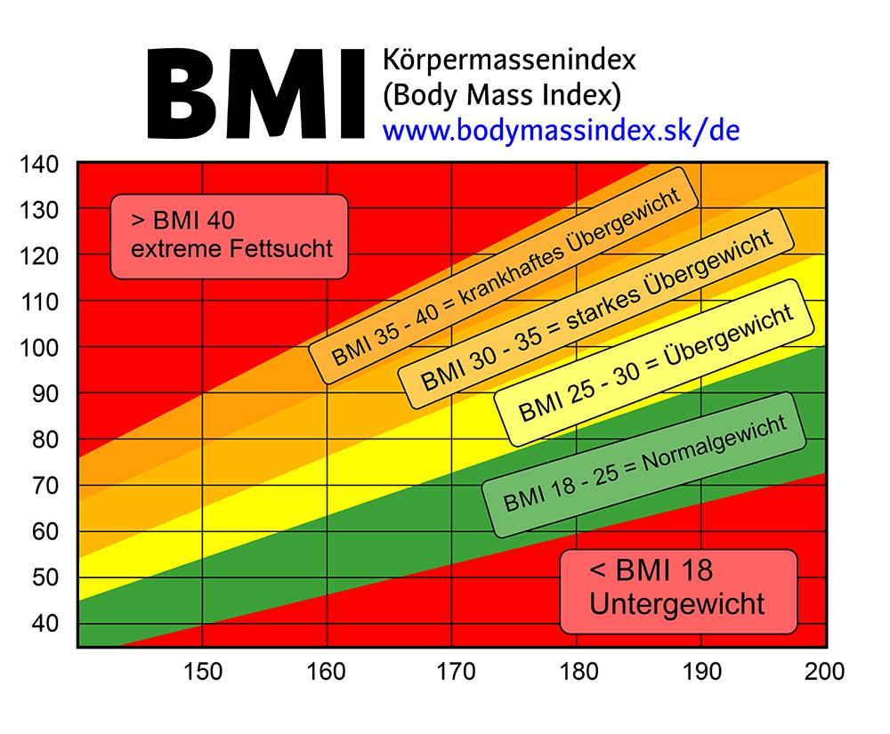 Männer bodyindex BMI Tabelle